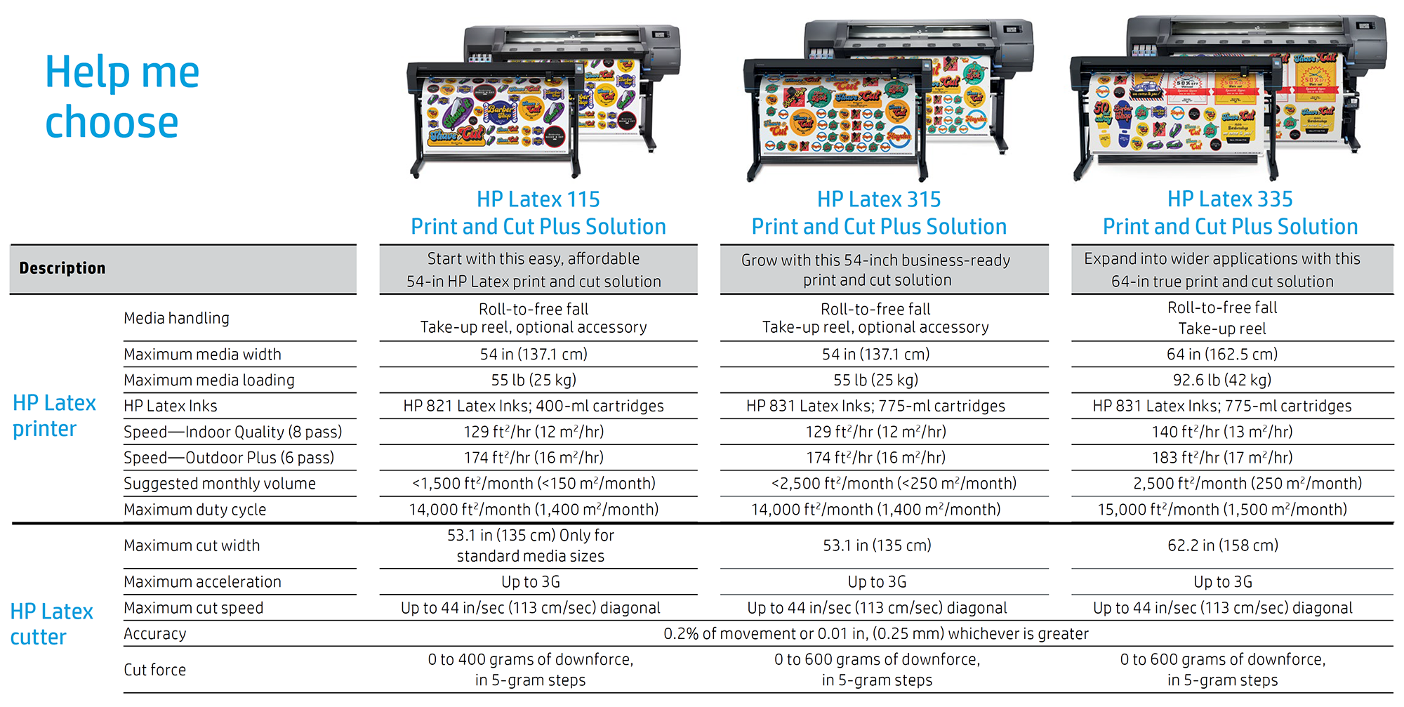 HP Latex 115, 315 and 335 comparison chart