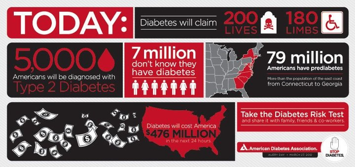 ADA Type 2 Diabetes Testing Campaign
