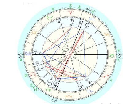 Personalized Astrology Reading - enhale