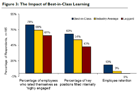 The Impact of Best-in-Class Learning