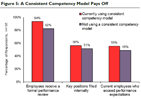 A Consistent Competency Model Pays Off
