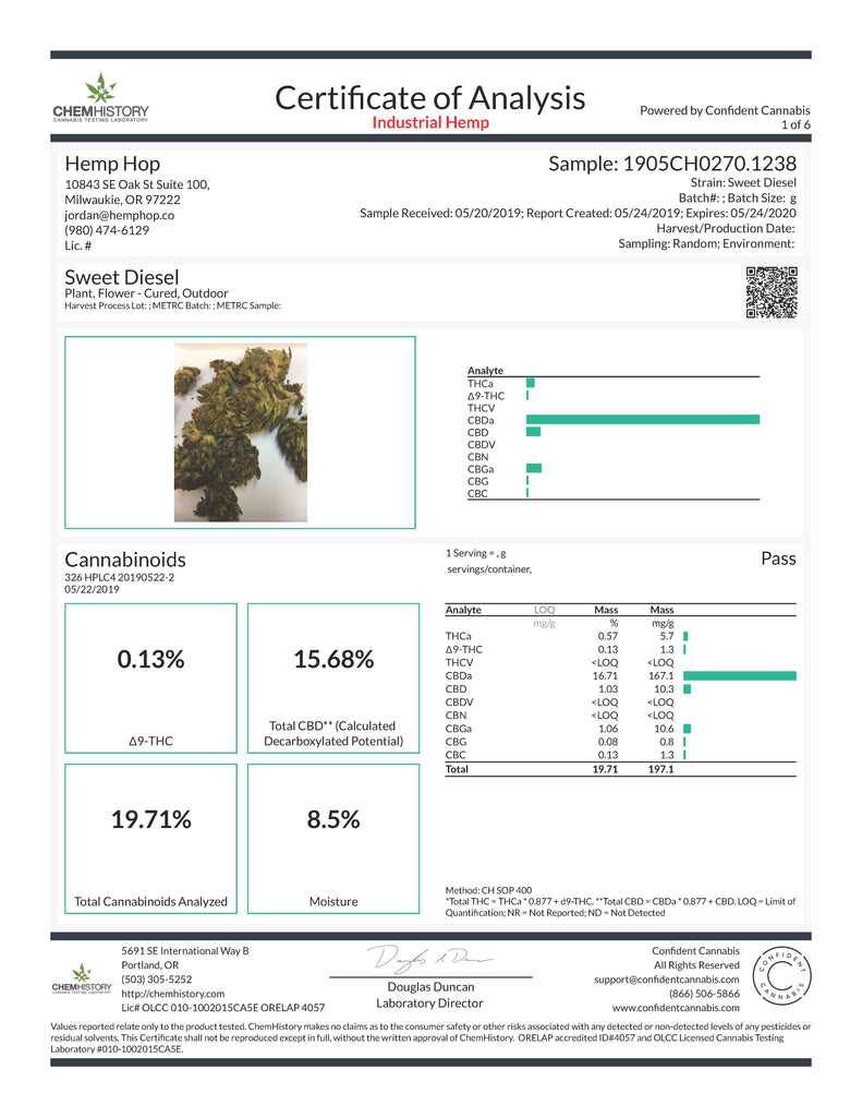 Sweet Diesel Hemp Flower Lab Result