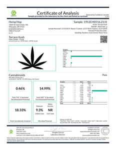 Terrace Kush CBD Cannabinoids Lab Results