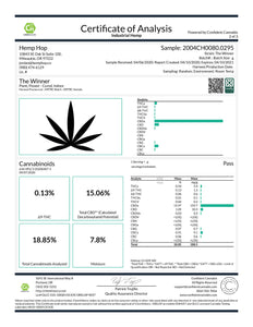 The Winner Cannabinoids Lab Results