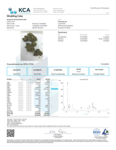 Wedding Cake CBD Hemp Flower Cannabinoid Lab Results