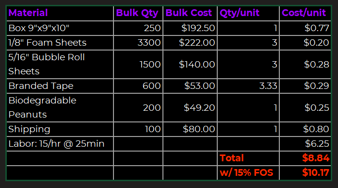Cost analysis new packaging