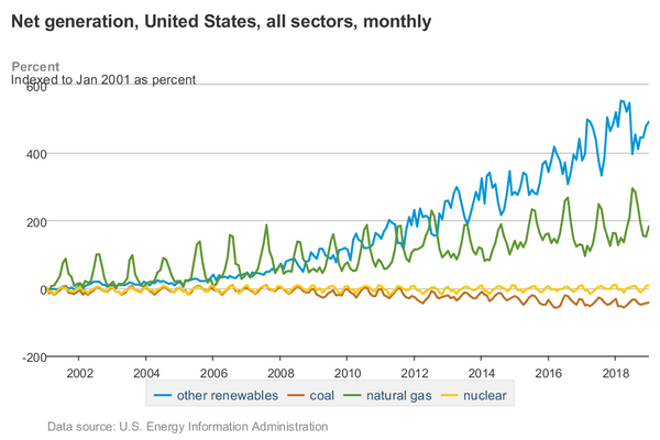 Renewable energy vs coal net generation