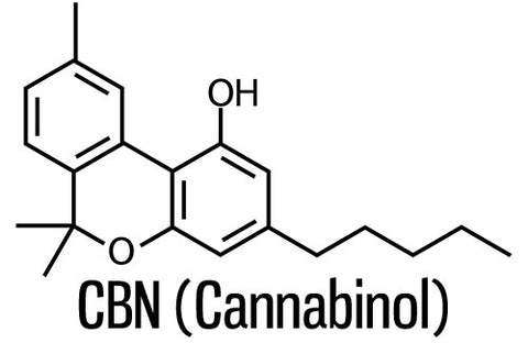 Meet CBN, a minor cannabinoid delivering sedative and deeply relaxing effects.