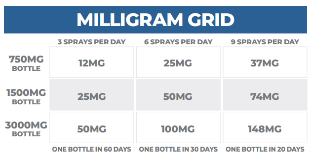 cbd know your dosage milligram grid
