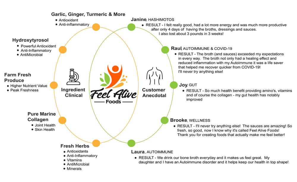 Feel Alive Foods Anecdotal results and Clinical support for people living with Autoimmune, Diabetes or Heart Health issues