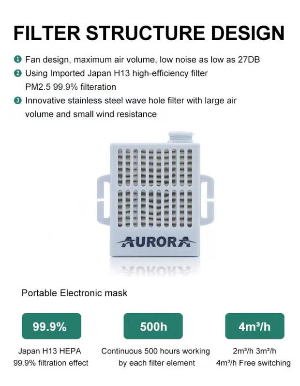 Aurora Rechargeable Electrical Air Purifying Respirator + Bonus