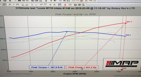MY18 before and after dyno