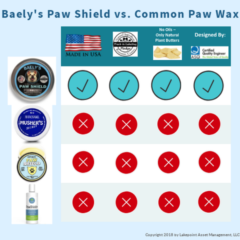 Musher's Secret Paw Wax versus Baely's Paw Shield