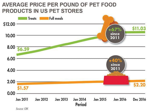 Average Price per Pound of Pet Food in the United States
