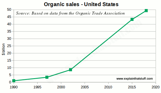 Growth of Organic Sales