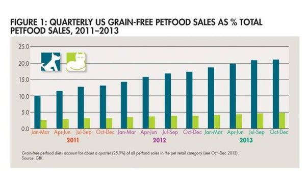 Growth of Grain Free Dog Food Sales