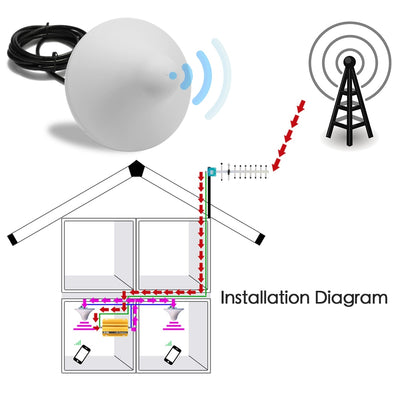 With Antenna AT980 Mobile Phone Signal Booster Cell Phone Fullset 2G GSM900MHz Signal Repeater for Home Amplifier Complete Set - Mirage Novelty World
