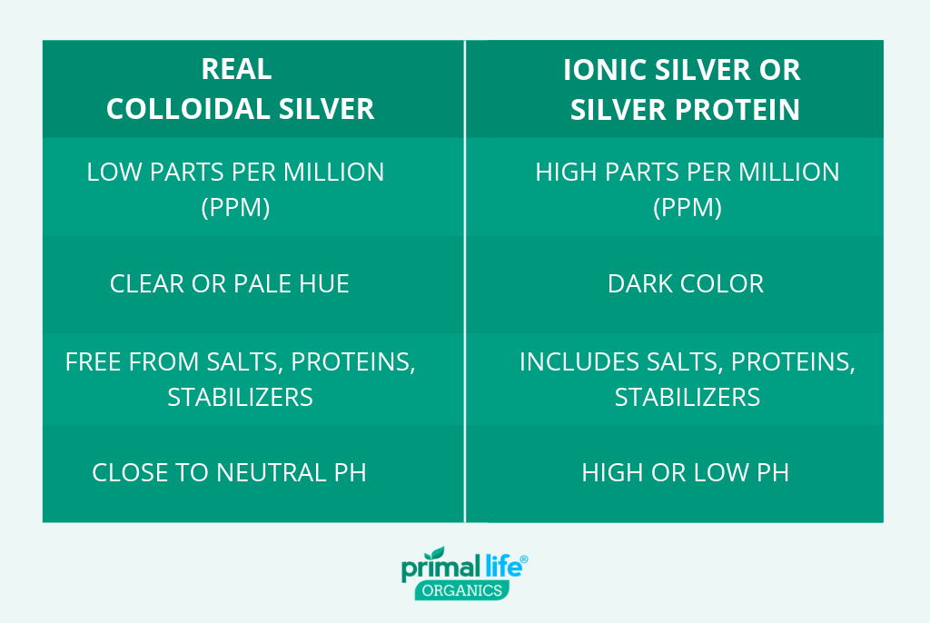 real colloidal silver vs ionic silver