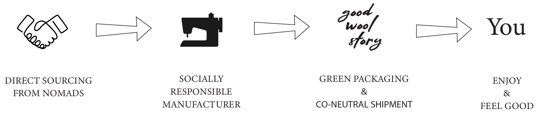 supply chain diagram of good wool story showing how the wool is bought directly from the nomads and how the end product is made and delivered to the end customer