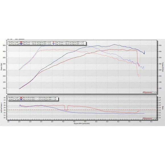 ESS Tuning Performance ECU Software - BMW F8X M3/M4 - Redline Motorworks