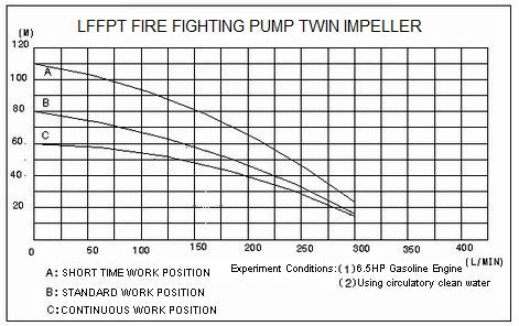 Fire Fighting Pump 1 1/2 Inch Twin Impeller