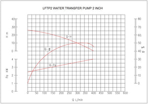 Water Transfer Pump 2 ""