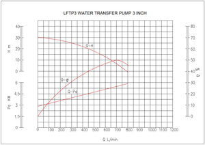 Water Transfer Pump 3 ""