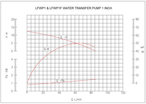 Water Transfer Pump 1 ""