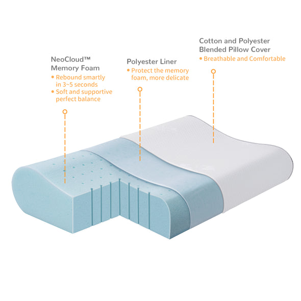 breakdown illustration of contour pillow