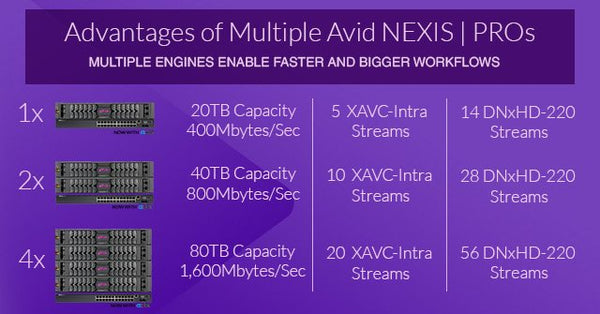 Shared Storage Power - The Advantages of Multiple Avid NEXIS | PRO Kits with Dell Switch