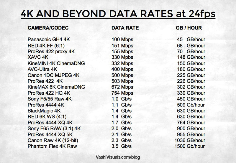 Video Data Rates - 4K and above