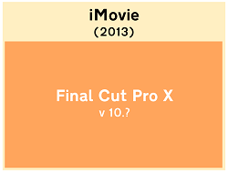 iMovie (2013) is an unreleased version of Final Cut Pro X with a consumer UI