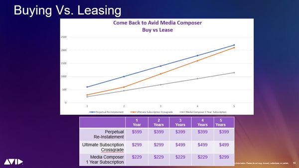 Avid Media Composer: Buying Vs. Leasing