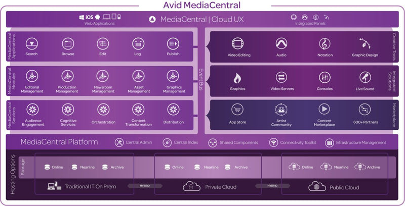Avid Cloud Platform Theater at NAB will show the future of Media Management