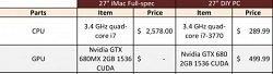 Mac vs PC: A Price Comparison