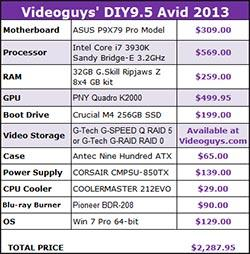 Videoguys' PC & Mac System Recommendations for Avid Media Composer 7