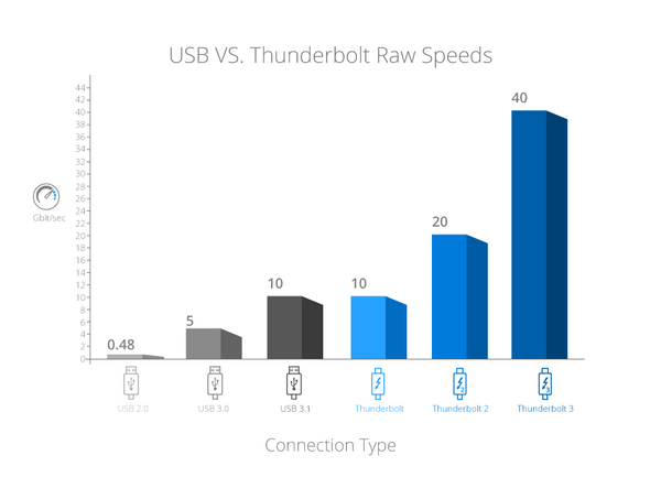 Making a Case for Thunderbolt 3