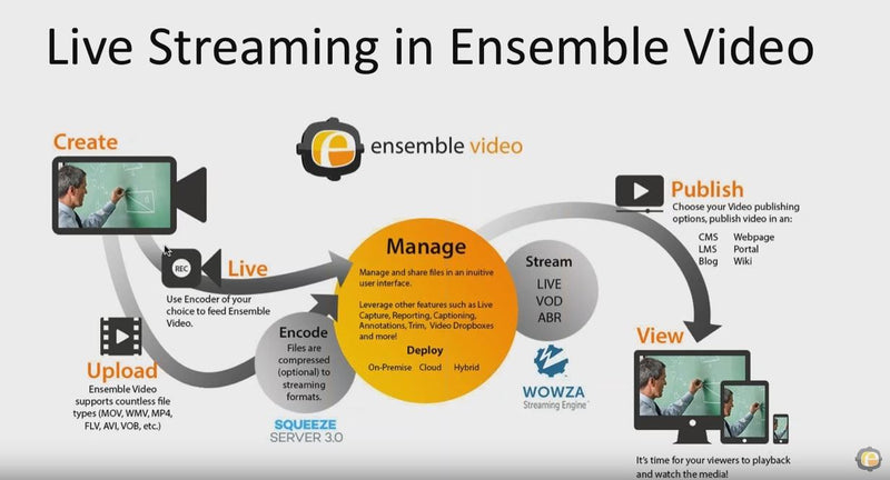 Ensemble Video Live Streaming with Matrox Monarch & Wowza