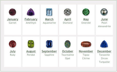 How Birthstones Were Selected for Each Month | BMJ Blog