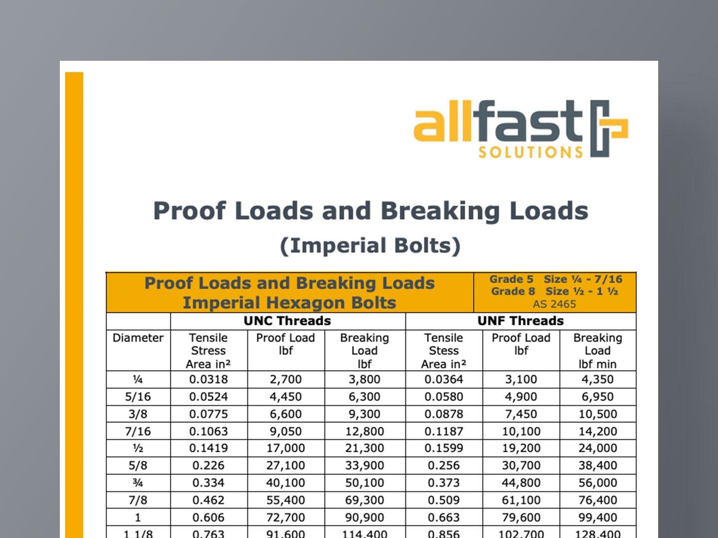 Proof Loads and Breaking Loads (Imperial Bolts)