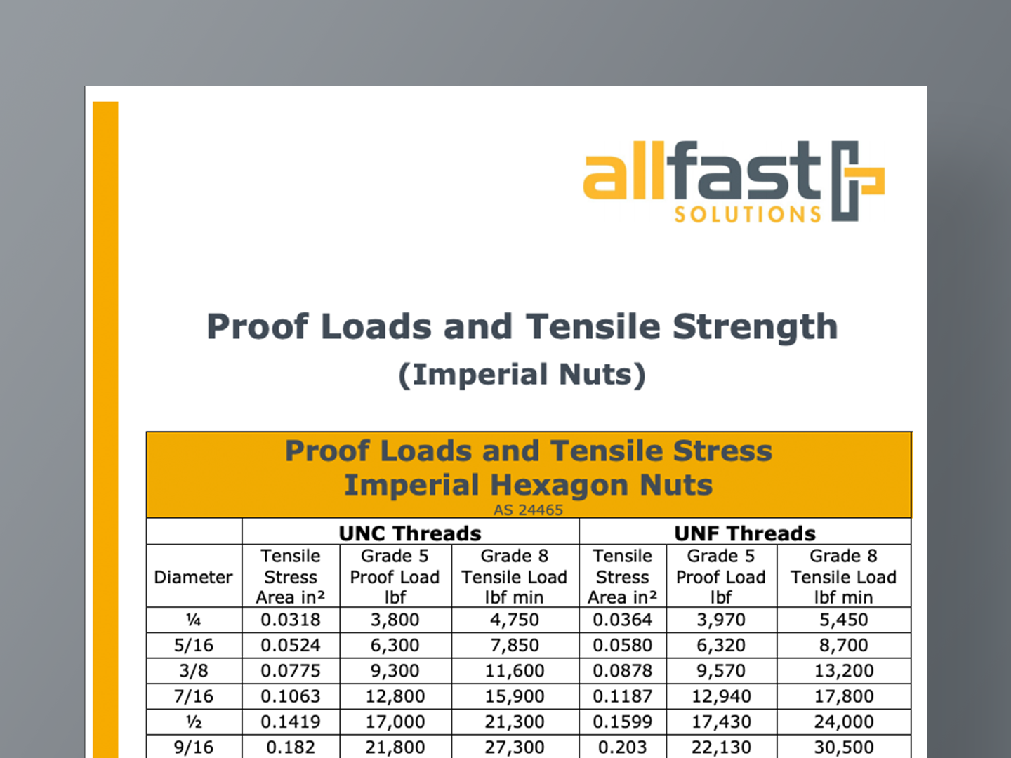 Proof Loads and Tensile Strength (Imperial Nuts)