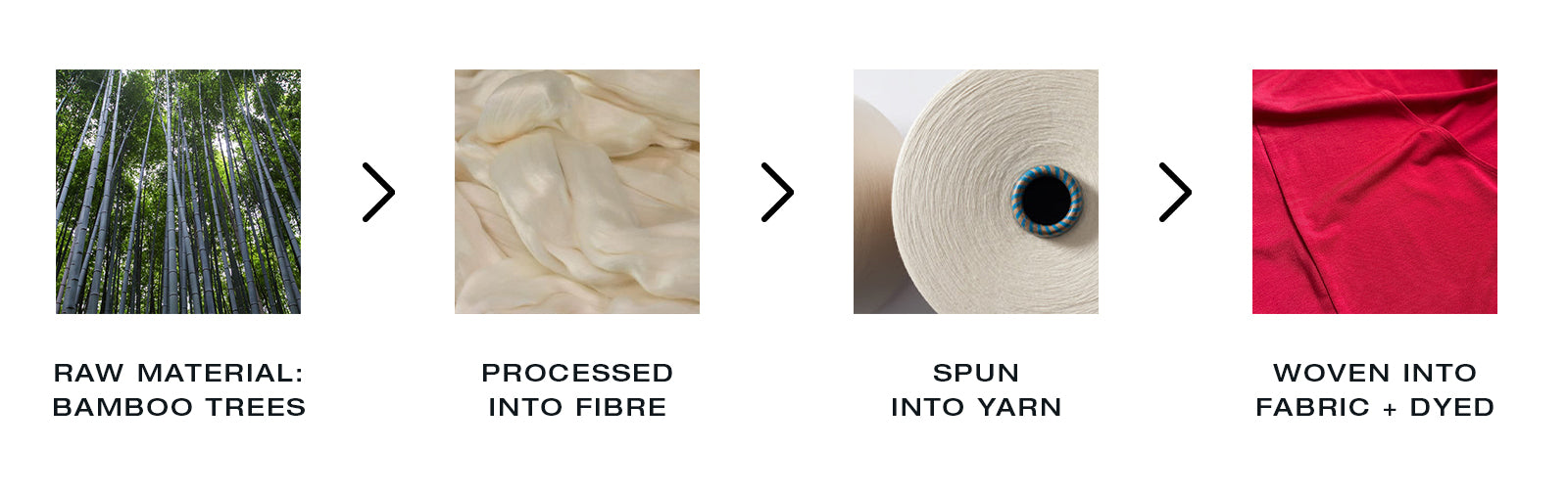Infographic showing the stages of bamboo fabric production
