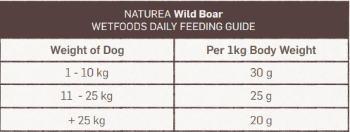 Naturea Fresh Wild Boar - tabla de dosificación