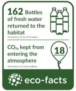 Bloom eco fact
