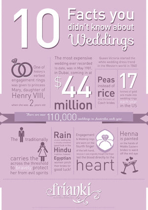 U.S. and Canada: Wedding Facts