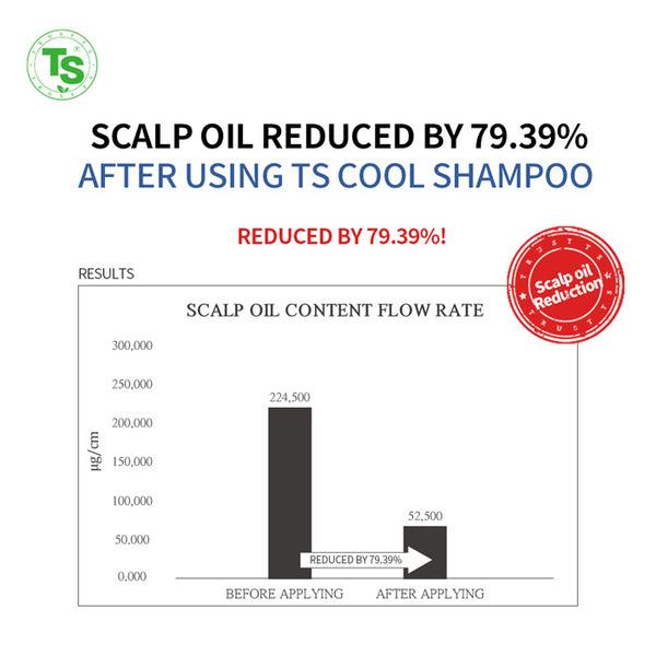 scalp oil reduced