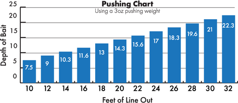 Arkie Crankbait Pushing Chart