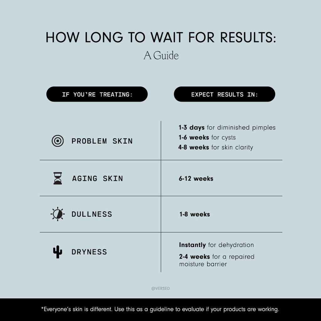 How Long To Wait For Skin Results