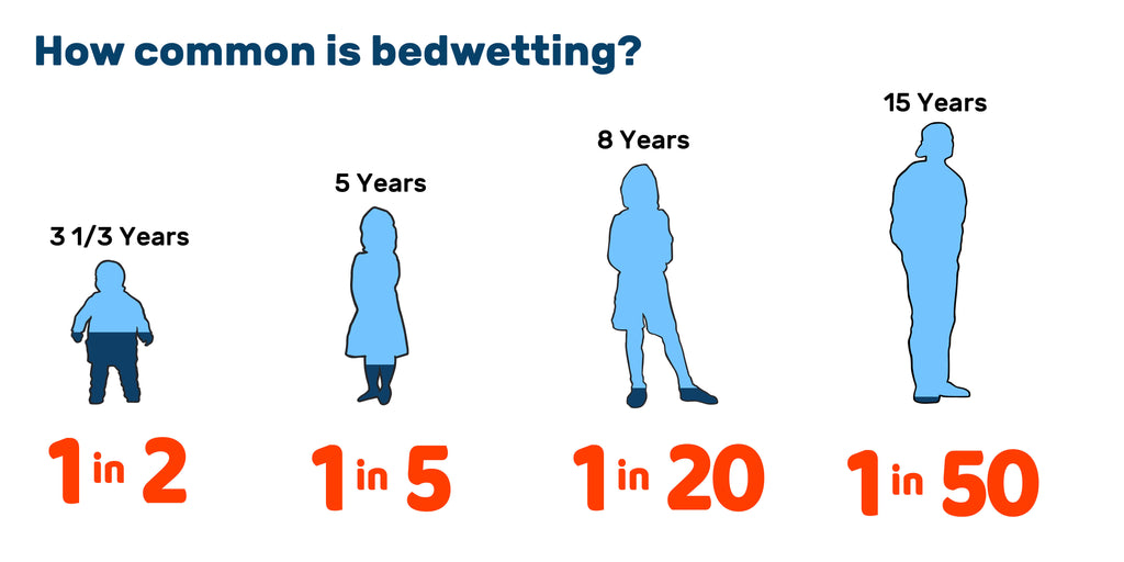 How To Stop Bedwetting In Children Age 5 To Age 8-9482