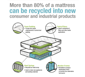 Mattress Recycling Fee